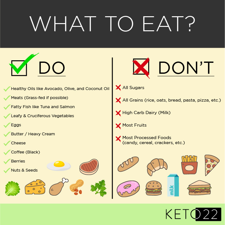 A Beginner S Guide To The Ketogenic Diet Keto 22